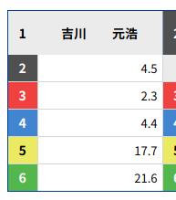トリガミ解説オッズ表